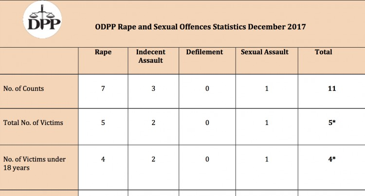 Marital Rape Part Of ODPP Rape and Sexual Offences Statistics For The Month Of December 2017