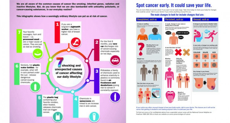 Cancer – The Dreaded  Disease