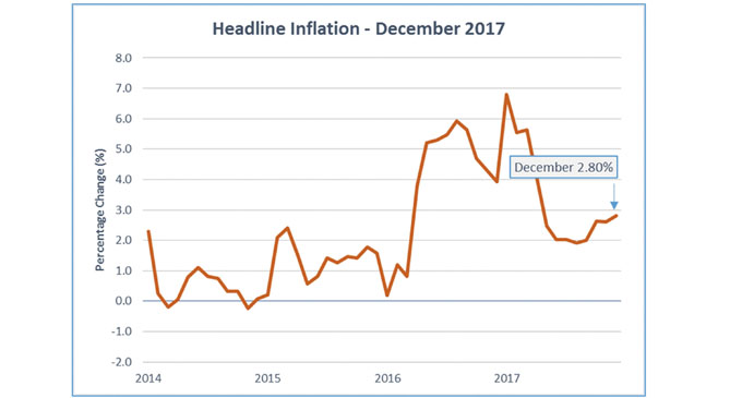 The other measure compares the CPI in the current month with the CPI in the comparable month of the previous year, as such, the month-on-comparable-month inflation rate (compared to December 2016) stands at 2.8 percent.