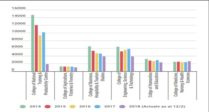 Enrolments Grown Strongly Since 2016: Professor Healey