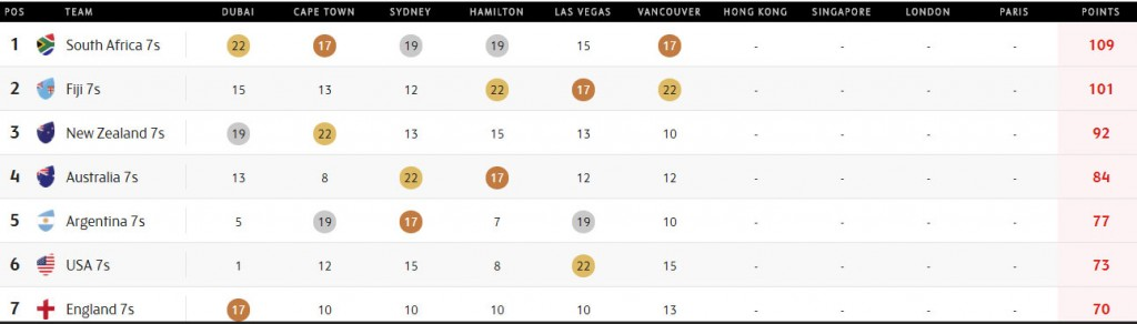 The World Series Standing after the Canada Sevens. Source: HSBC Sevens Series website