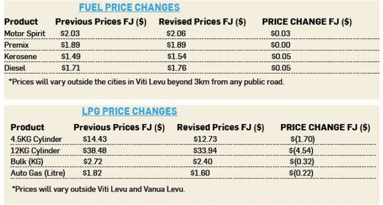 Why Fuel And Gas Price Change