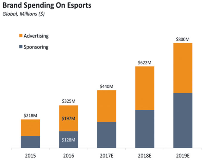 The graph shows the estimated spending on eSports in US dollars. Photo: Business Insider Intelligence