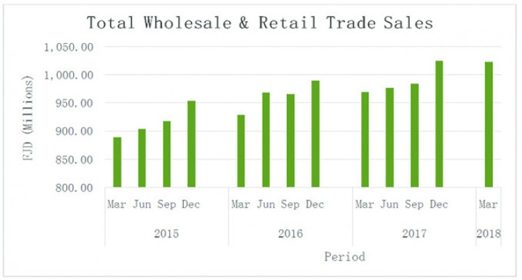 First Quarter Wholesale And Retail Trade Sales Record Steady Growth Against The Same Period Last Year