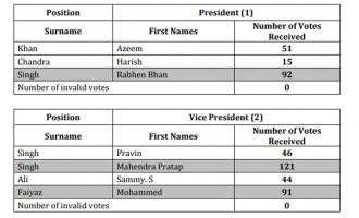 Taxi Association Elects Rabhen B Singh As New President
