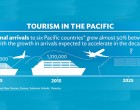 Potential To Grow The 'Conference And Events' Tourism Market In Fiji, says ADB