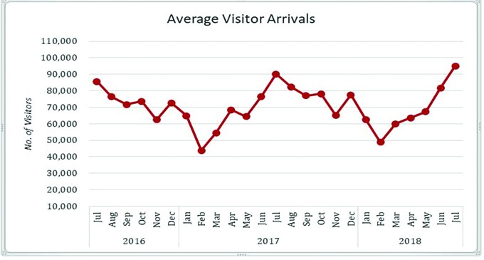 Another Record Month For Visitor Arrivals
