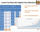 Analysis: Paying Taxes Today Among Lowest In History