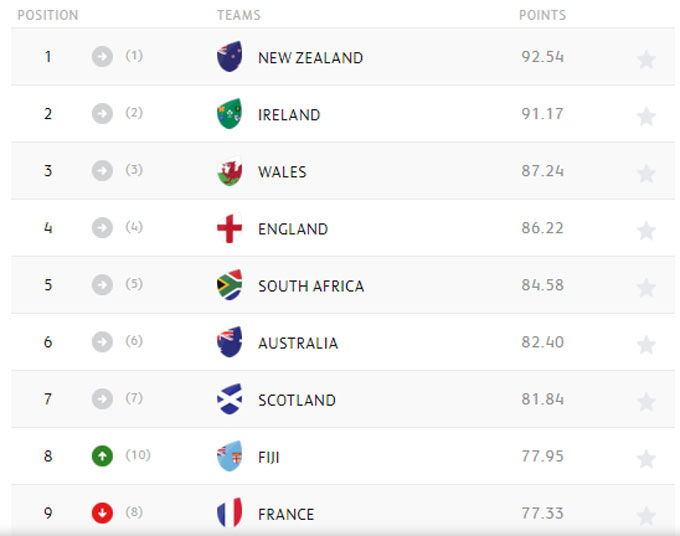 Men's and Women's World Rugby Rankings are calculated using a 'Points Exchange' system, where sides gain or lose points based on the match result. Other criteria include the relative strength of each team, the margin of victory, and an allowance for home advantage. Source: World Rugby
