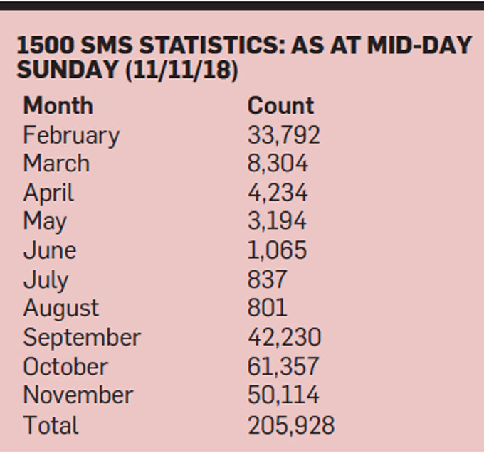 SMS-stats