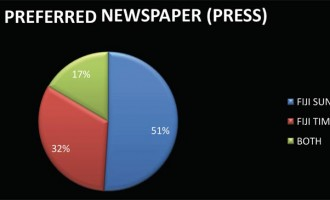 Fiji Sun Well Ahead: Readership Survey