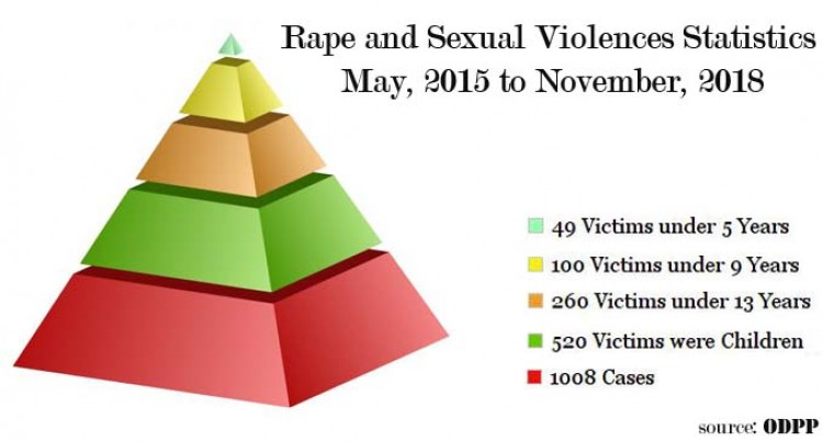 Justice Rajasinghe: Rape stats Involving Children Shocking