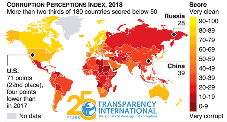 U.S. Drops Out Of Global Corruption Index Top 20