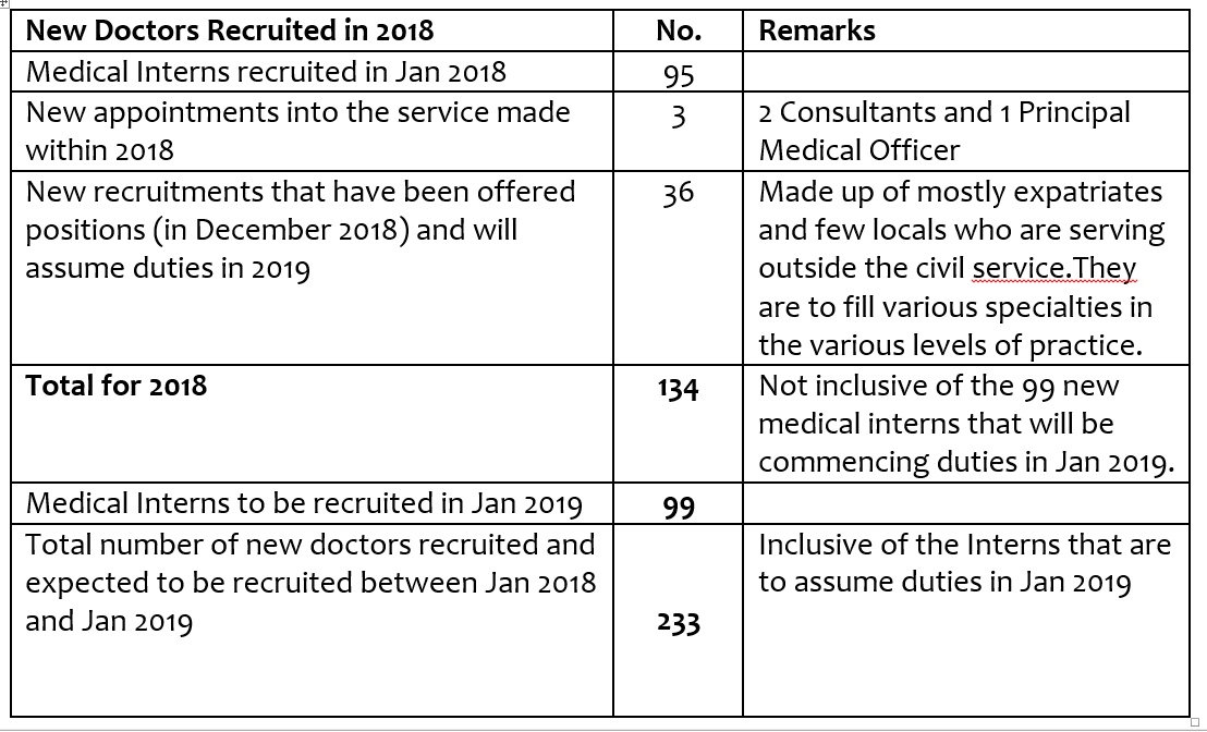 134 Doctors, Consultants, 187 Nurses In 2018