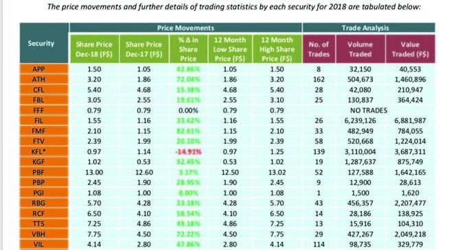 Stock Exchange 2019 Outlook