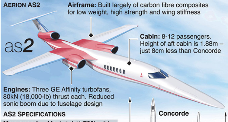 Supersonic Business Jet Wins Backing From Boeing