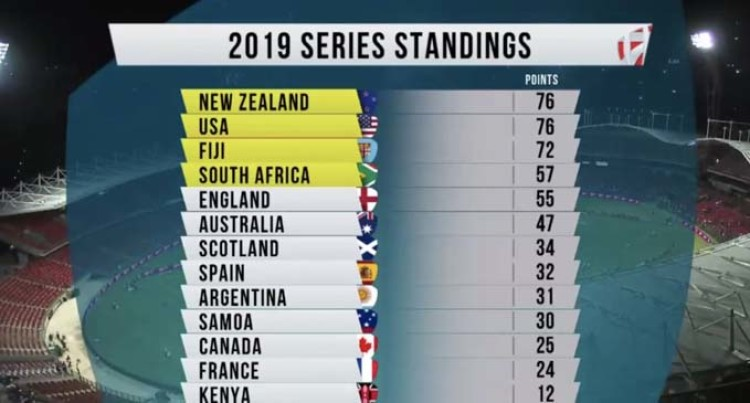 We're Now 3rd