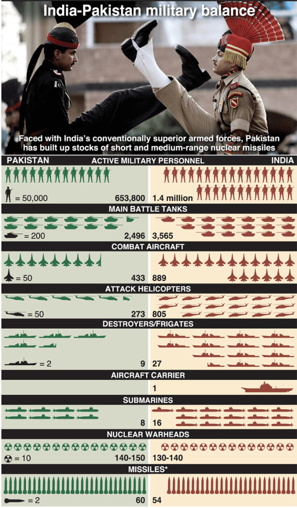 Graphic shows a comparison of India and Pakistan armed forces. Photo: Graphic News