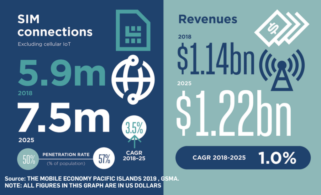 Statistics from The Mobile Economy Pacific Islands 2019 report released yesterday.