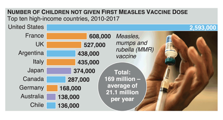 Millions Of children Worldwide Not Receiving Measles Vaccine