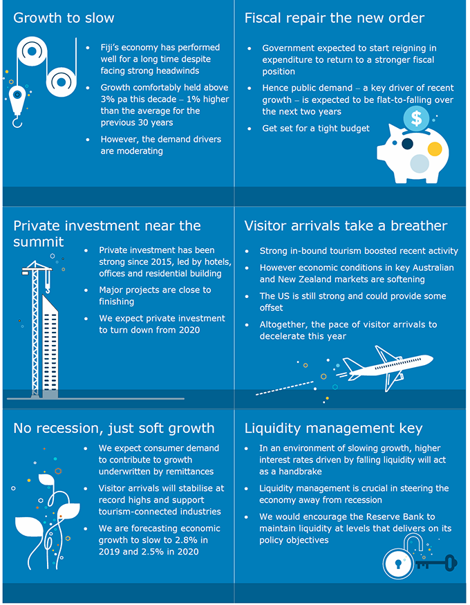 ANZ OUTLOOK