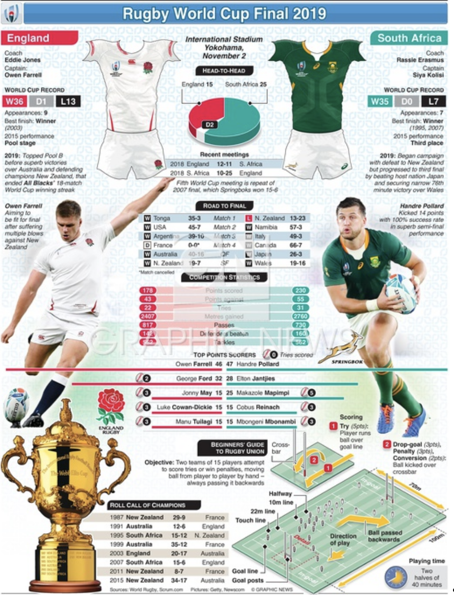 Match previews with fixtures, comparison of team and player statistics, and previous head-to-head records. Source: Graphic News