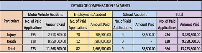Source: Accident Compensation Commission of Fiji