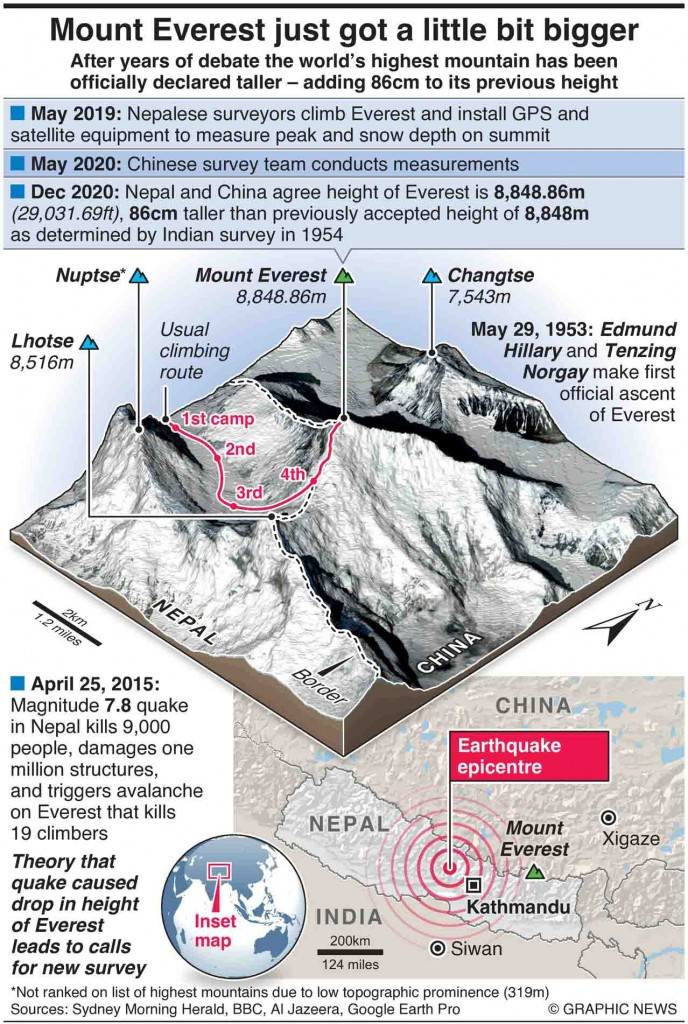December 9, 2020 -- After years of debate the world's highest mountain has been officially declared taller – adding 86cm to its previous height. Graphic shows Mount Everest and explains why it has become taller.