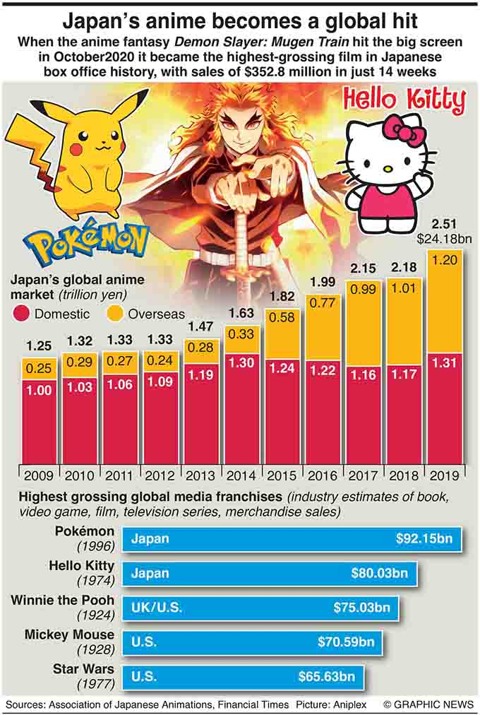 January 25, 2021, When the anime fantasy Demon Slayer: Mugen Train hit the big screen last October it became the highest-grossing film in Japanese box office history, with sales of $352.8 million in just 14 weeks. Graphic shows rise of anime revenues since 2009 and most valuable transmedia franchises.