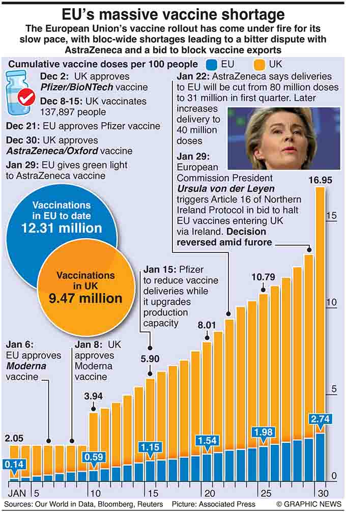 Graphic shows EU and British vaccine doses per 100 people and total vaccinations
