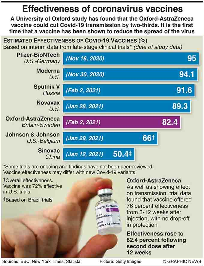 February 3, 2021, A single dose of the Oxford-AstraZeneca coronavirus vaccine is 76 percent effective from three weeks to 12 weeks after injection, according to trial data. Efficacy rose to 82.4 percent following a second dose after 12 weeks. Graphic shows effectiveness of Covid-19 vaccines.