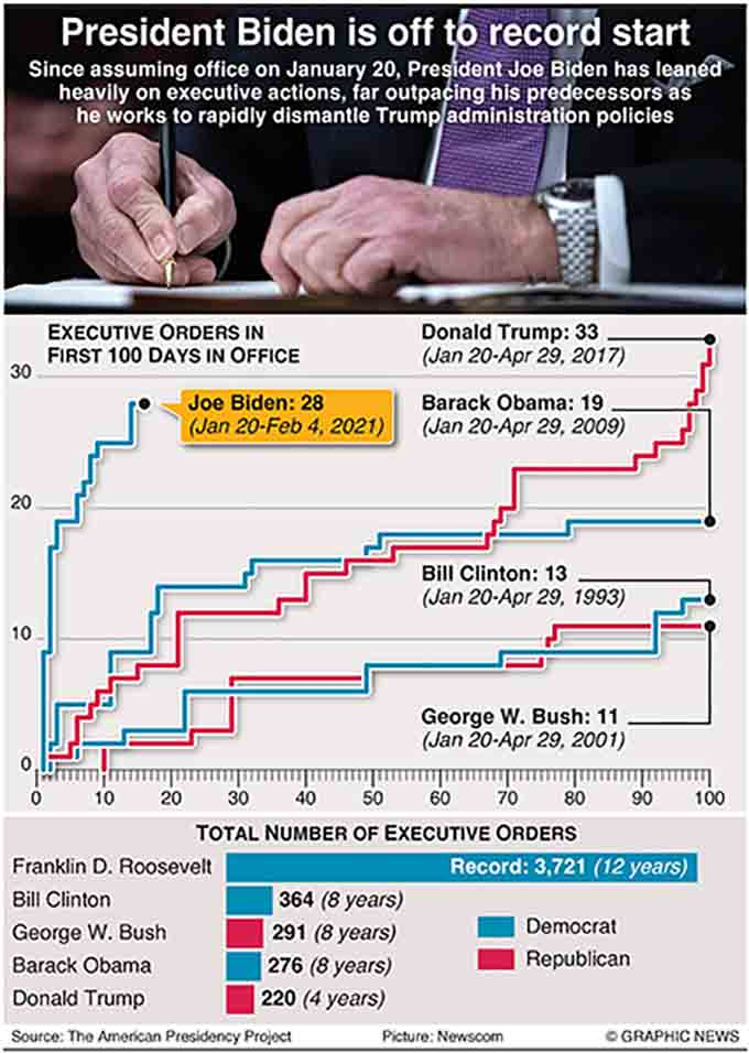 February 4, 2021, Since assuming office on January 20, President Joe Biden has leaned heavily on executive actions, far outpacing his predecessors as he works to rapidly dismantle Trump administration policies. Graphic shows number of Executive orders signed in the first 100 days by recent presidents.