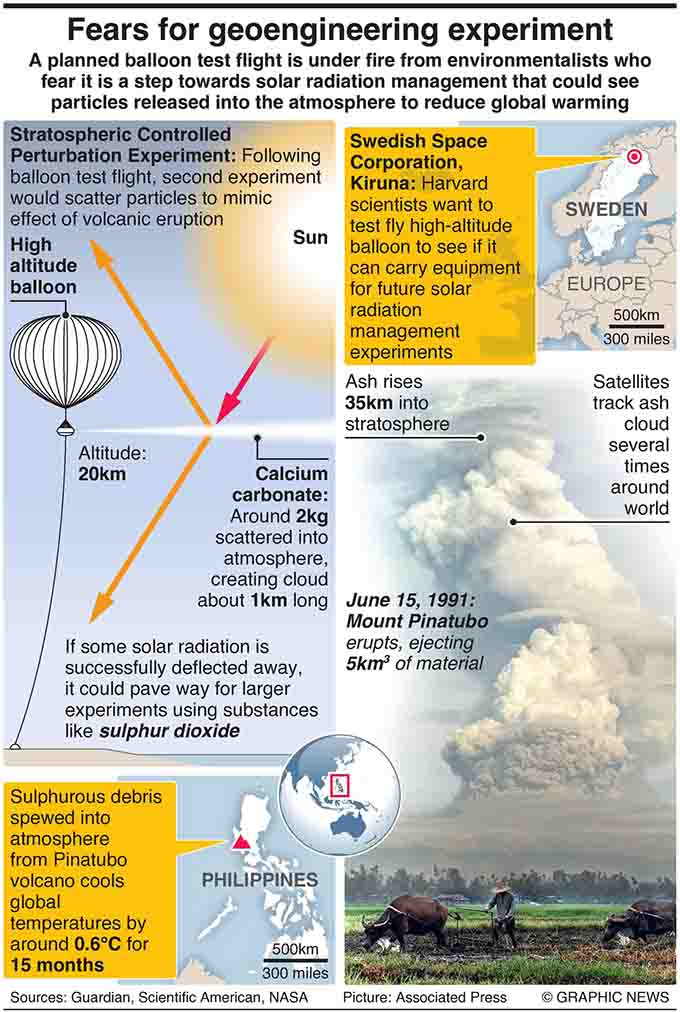 February 11, 2021 -- A planned balloon test flight is under fire from environmentalists who fear it is a step towards solar radiation management that could see particles released into the atmosphere to reduce global warming. Graphic shows how stratospheric aerosol injections could be carried out to mitigate the effects of solar radiation on the Earth.