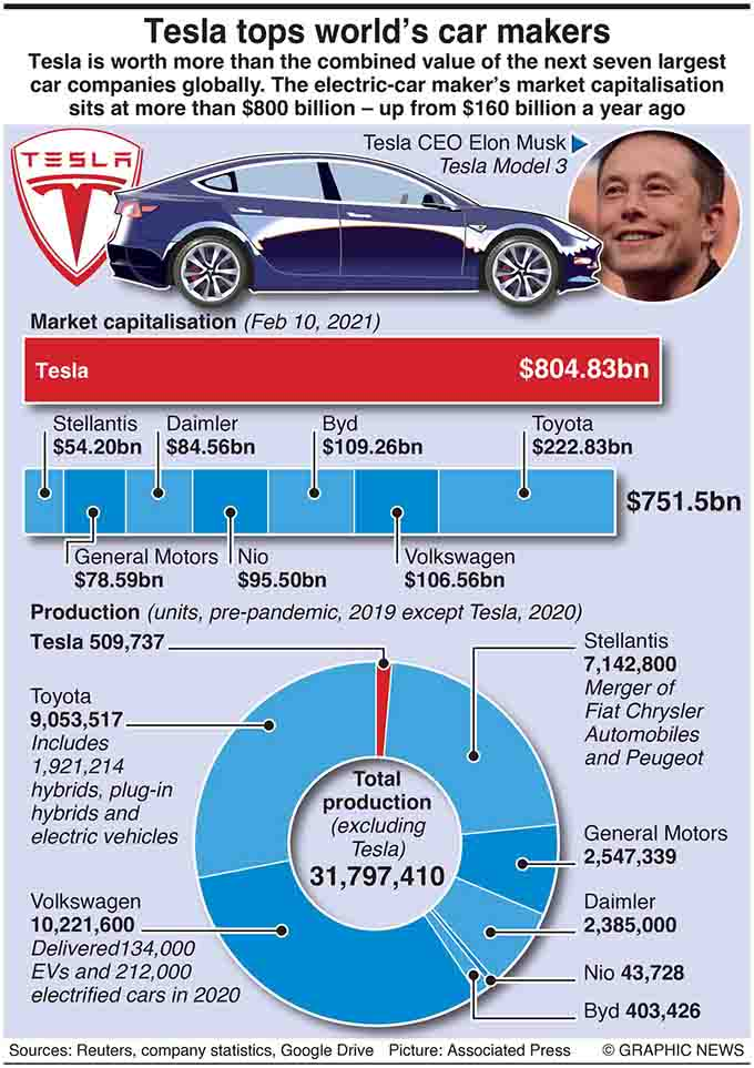 February 11, 2021, Tesla is worth more than the combined value of the next seven largest car companies globally. The electric-car maker's market capitalisation sits at more than $800 billion – up from $160 billion a year ago. Graphic shows market cap and sales of world's leading auto makers.