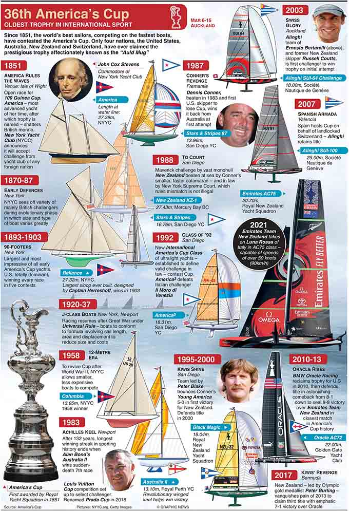 March 6, 2021, The 2021 America's Cup sees Emirates Team New Zealand take on Luna Rossa of Italy in the AC75 class, which could be the fastest seen to date. The 75ft monohull design rises up on hydrofoils and flies across the tops of the waves at speeds of more than 50 knots (90km/h).  Graphic shows key events in the history of the America's Cup since 1851.