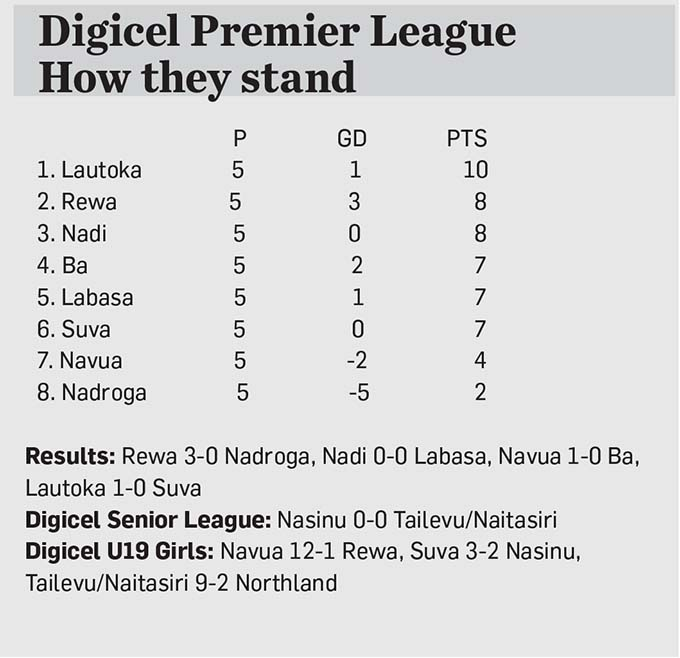 Digicel League Table