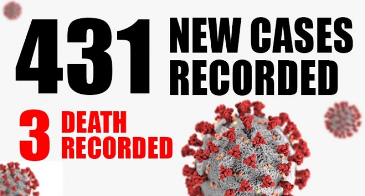 431 New Cases, Death Toll Now 24