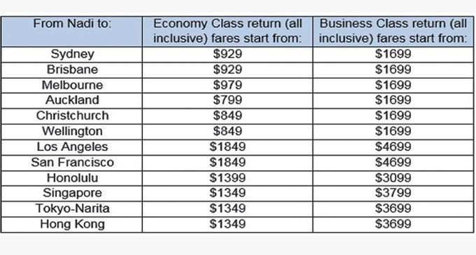 Fiji Airways scheduled flights rates from December 1.